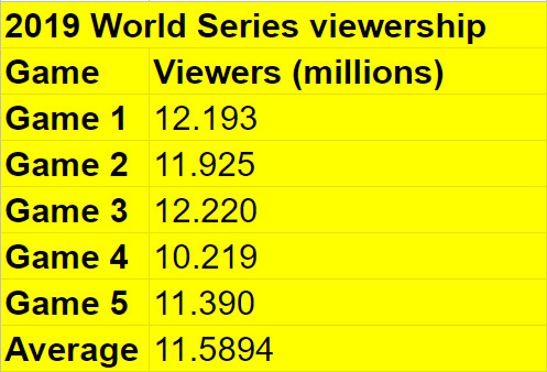 Viewership for the first five games of the 2019 World Series.