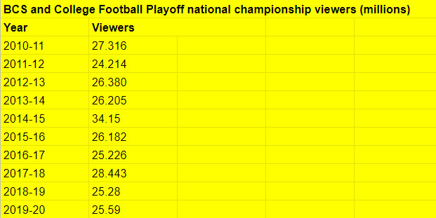College football title game viewers from 2010-20.