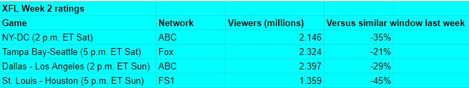 The XFL Week 2 ratings.
