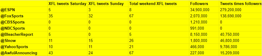 Some XFL Twitter numbers from opening weekend.
