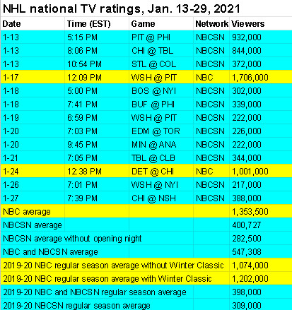 NHL national TV ratings on NBC and NBCSN for January 2021.