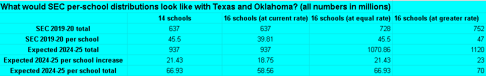 How SEC per-school distributions might look with 16 teams.